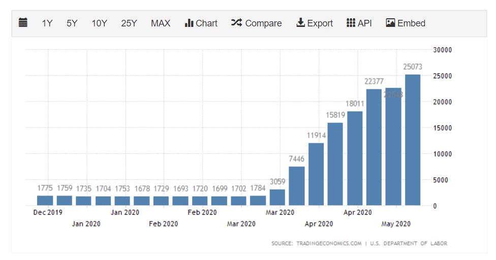 إحصائيات البطالة الرسمية في الولايات المتحدة في مايو 2020